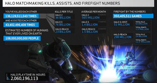 Halo 3 matchmaking problemen
